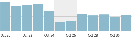 graph showing one week with half as much traffic as the week before
